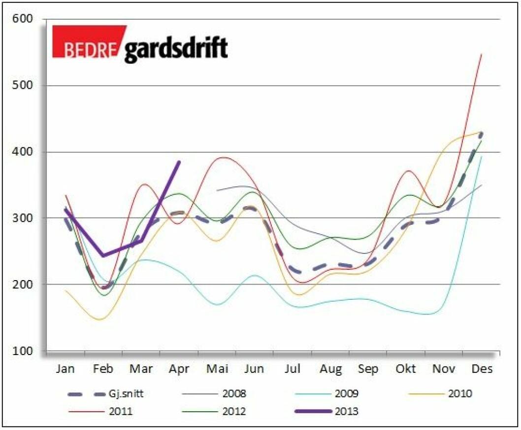 1304reg-graf
