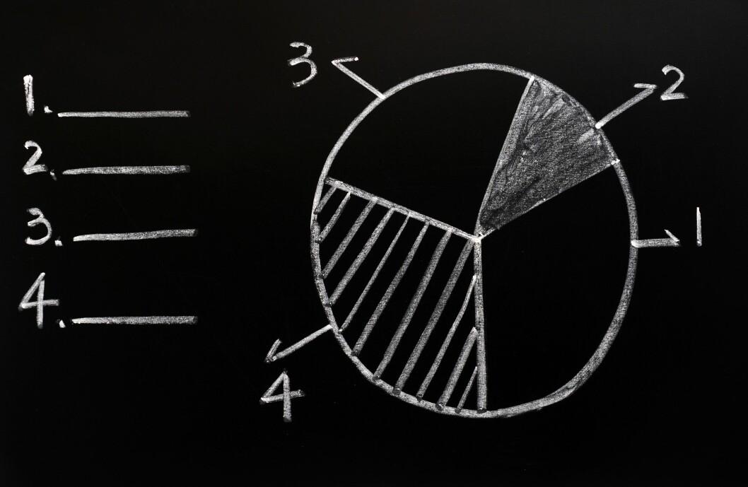 Gjennomsnittsbonden henter stadig ut mindre av inntekta fra jordbruket. Illustrasjon: coulorbox.com